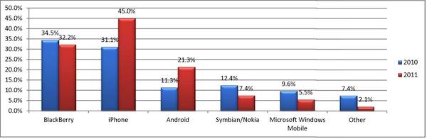 iPhone es el móvil preferido de las empresas, superando a Blackberry