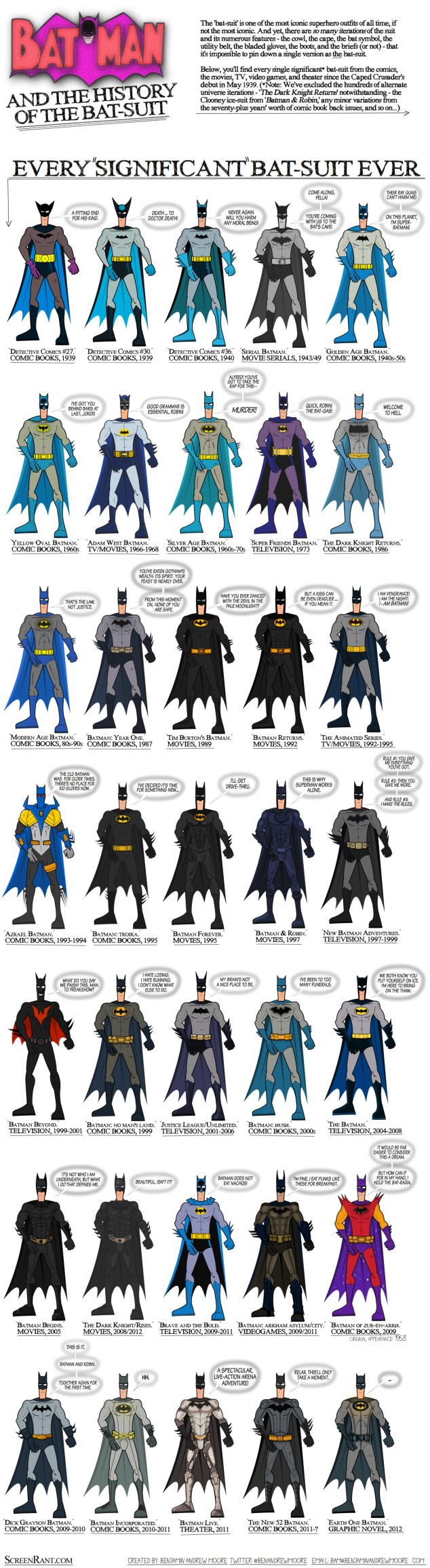 batman infographic every batsuit benm 144238 La evolución del traje de Batman a través de los años