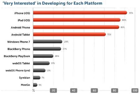 iOS, Android y Windows Phone los SO móviles que mas interesan a los desarrolladores - developers-IDC-Appcelerator