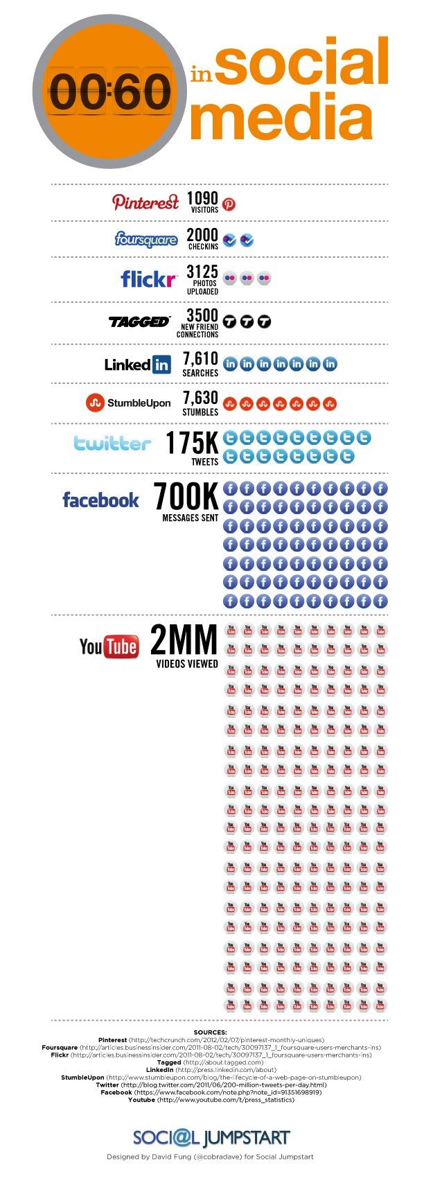 ¿Qué pasa durante 60 segundos en las redes sociales? [Infografía] - 60-seconds-social-2