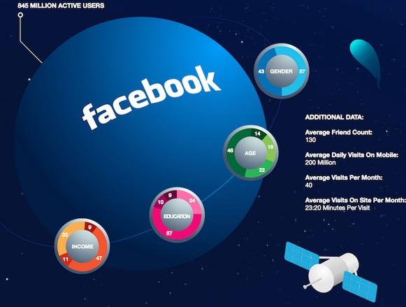 demografia redes sociales Demografía de las redes sociales [Infografía]