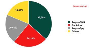 Hay seis veces mas malware en los móviles que antes del 2011 - kaspersky-movil