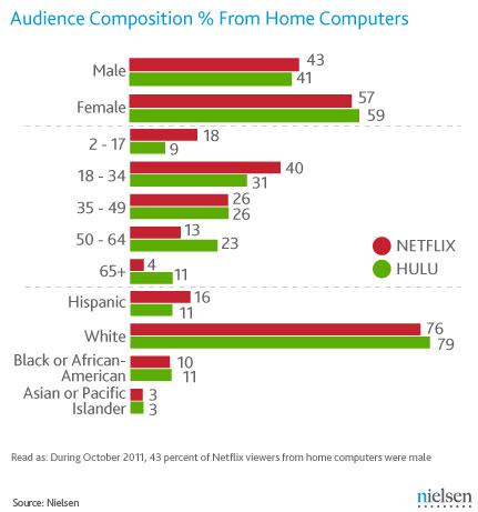 Cómo es la audiencia del entretenimiento digital vía streaming - netflix-hulu-wire-post