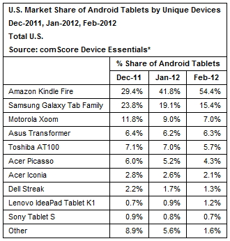 comscore Amazon Kindle Fire representa mas de la mitad de las tablets con Android