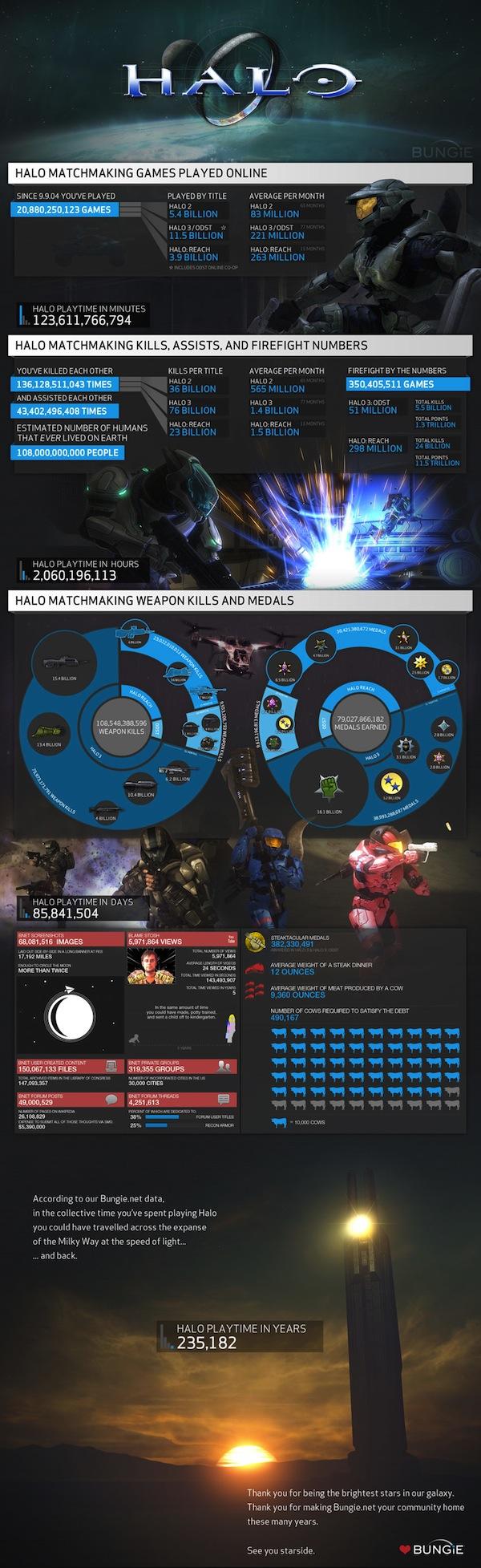 Bungie publica una impresionante infografía acerca del tiempo que se jugó Halo bajo sus servidores