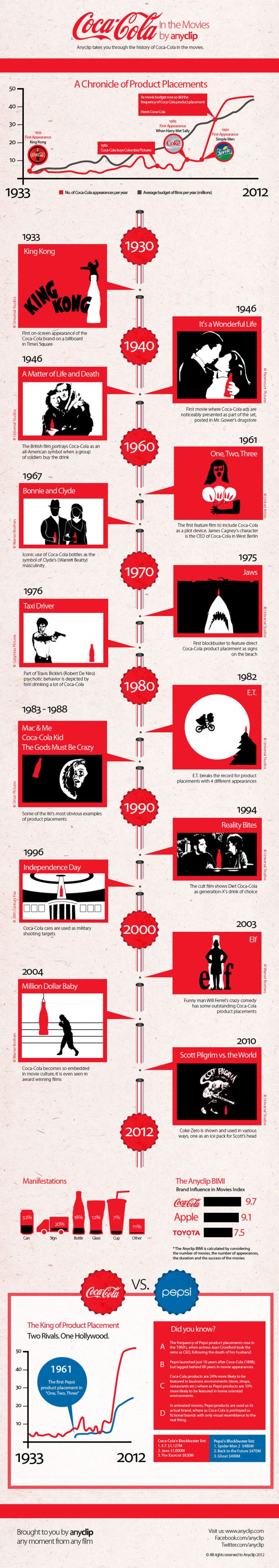 Coca-Cola en las películas [Infografía] - CokeInfographicByAncylip
