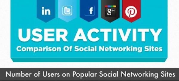 Comparación de la actividad de los usuarios en las redes sociales [Infografía] - Comparacion-redes-sociales