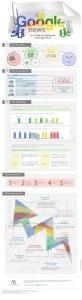 Cómo funciona Google News [Infografia]