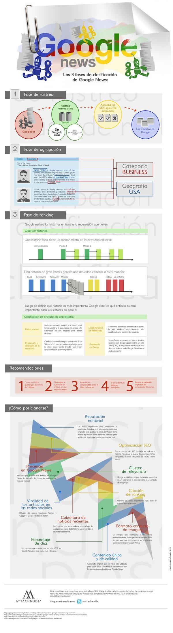Cómo funciona Google News [Infografia] - Google_News_es2