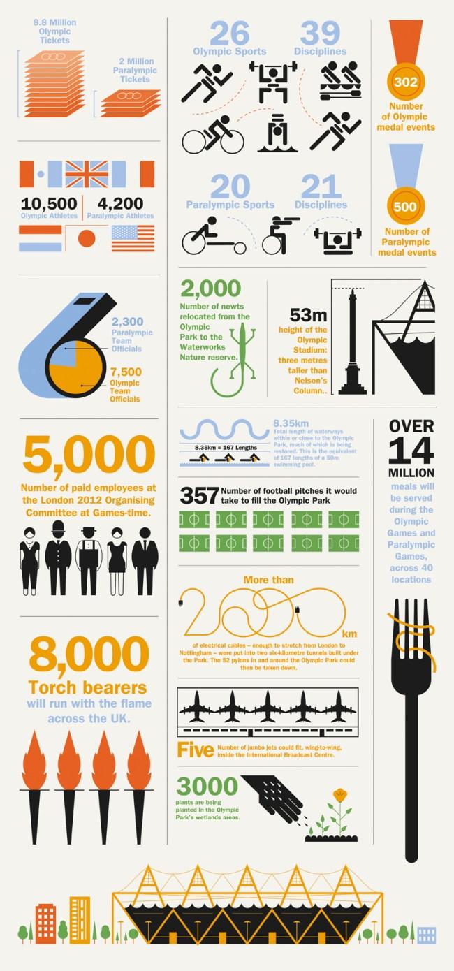 Olympic Infographic WEB Los números de los Juegos Olímpicos 2012 [Infografía]