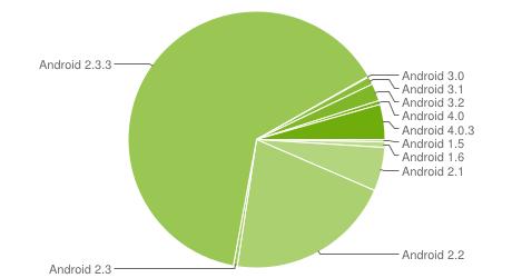 Ice Cream Sandwich en apenas el 4.9% de equipos con Android - android-versions