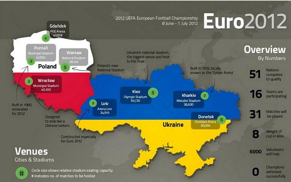 La Eurocopa 2012 Polonia-Ucrania en números [Infografìa] - euro-2012