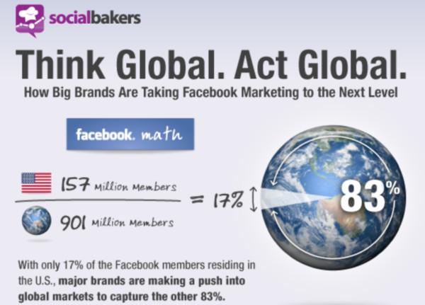 El marketing en Facebook está siendo llevado a otro nivel por las grandes marcas [Infografía] - facebook-marketing