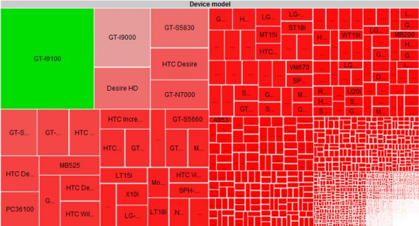 La fragmentación, uno de los grandes problemas de Android - fragmentacion-android-590x319
