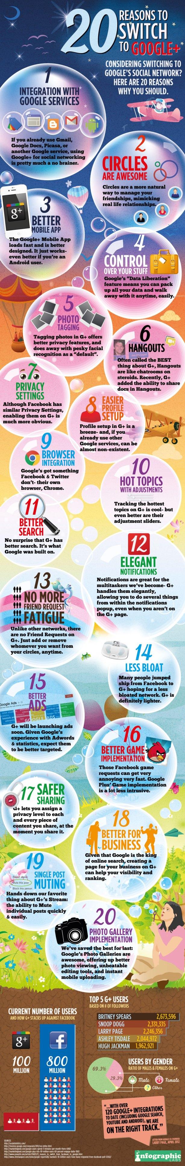 gplus igl 20 razones para cambiar a Google+ [Infografía]