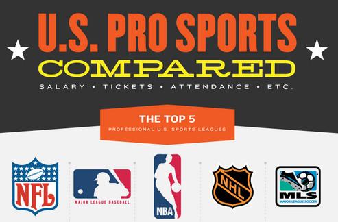 La NFL, NBA, MLB, MLS, NHL frente a frente [Infografía] - us-pro-sports-infographic