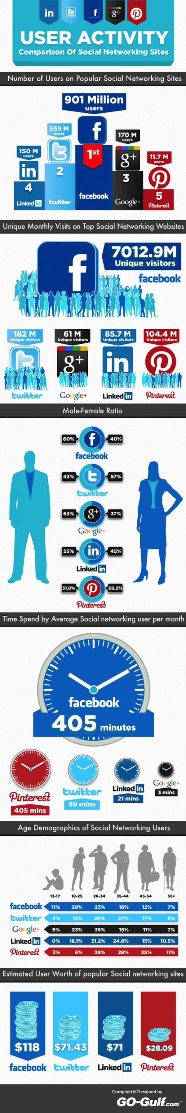 Comparación de la actividad de los usuarios en las redes sociales [Infografía] - uso-de-redes-sociales