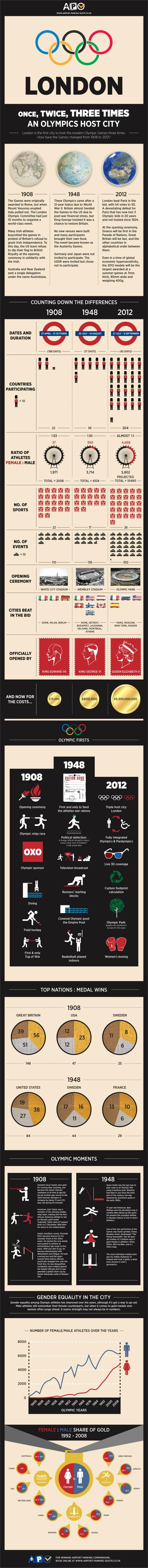 LondonThreeTimesAnOlympicCity 4f5a2a70a2f22 Datos interesantes de los terceros Juegos Olímpicos celebrados en Londres [Infografía]