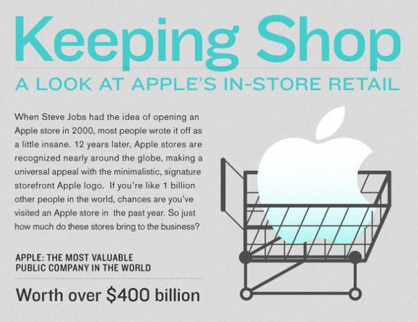 apple retail Un vistazo a las grandes ventas de las tiendas oficiales de Apple [Infografía]