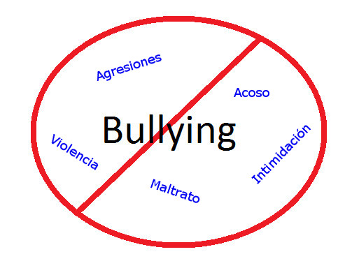 Los orígenes del Bullying y su repercusión en la sociedad - bullying