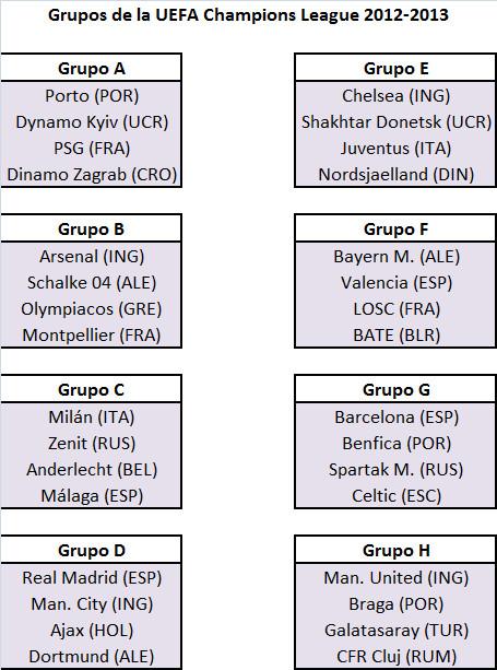 Hubo de todo en la ceremonia de grupos de la Champions - grupos-uefa-champions-league