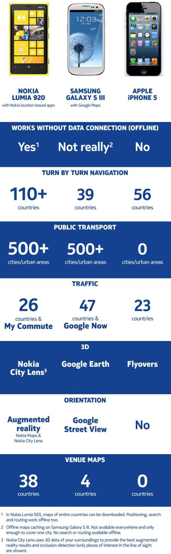 Nokia muestra las ventajas de sus Mapas frente a las opciones de Samsung y Apple - Maps-apps-benchmark