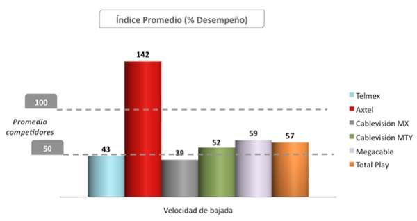¿Quién ofrece la mejor velocidad de internet?, Estudio sobre proveedores en DF, Guadalajara y Monterrey - estudio-velocidad-internet