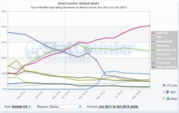 ¿Cuáles son las marcas y los SO móviles mas usados en EEUU y en el resto mundo? - statcounter-mobile-os-mexico