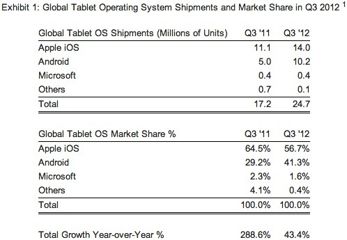 Tablets con Android llegan al 41% del mercado - strategy-analytics-android-market-share