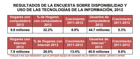 Ya son 40.9 millones de mexicanos conectados a Internet según el INEGI - 40.9-millones-de-mexicanos-en-internet