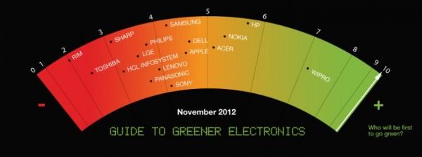 Greenpeace presenta su Guía hacia Electrónicos mas Verdes, Apple menos verde que antes, RIM la menos verde de todas - greenpeace-green-electronics-600x224