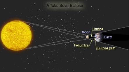 Cómo ver el eclipse solar total en Internet desde la comodidad de tu casa - ver-eclipse-solar-total-en-internet