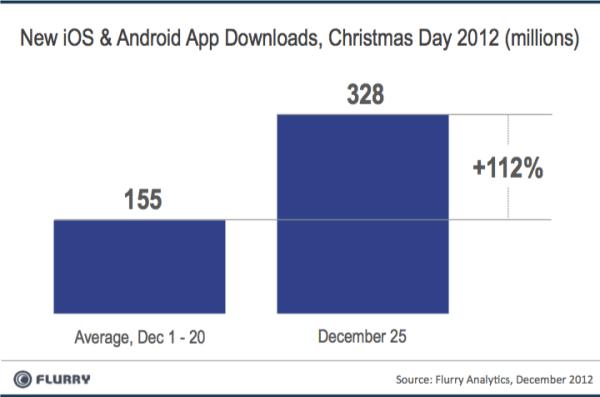 El día de Navidad se activaron mas teléfonos que nunca en los EEUU - AppDownloads_XmasDay_2012-resized-6001