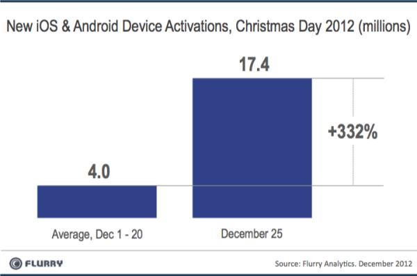 El día de Navidad se activaron mas teléfonos que nunca en los EEUU - NewDevices_XmasDay_2012-resized-600