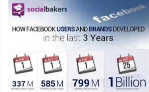 El crecimiento de los usuarios de Facebook y las marcas [Infografía]