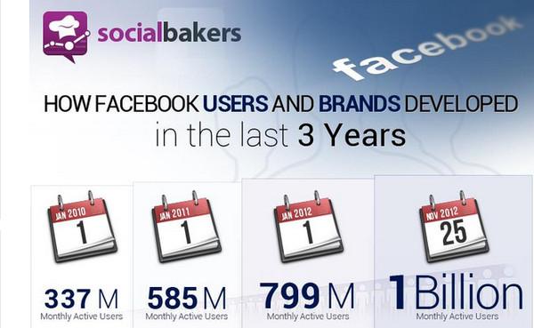 El crecimiento de los usuarios de Facebook y las marcas [Infografía] - crecimiento.facebook
