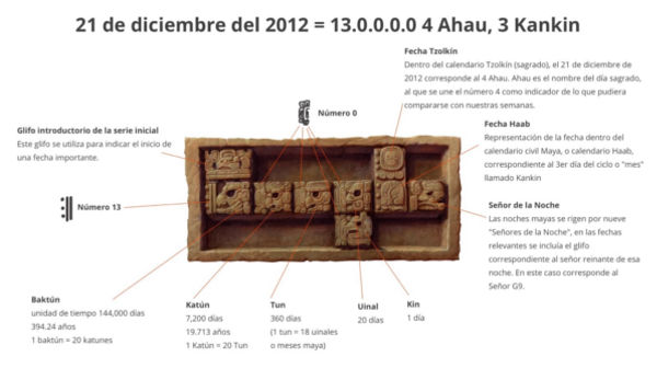 Doodle sobre el fin del 13er Baktún del calendario Maya (21/12/12) - fin-del-13er-baktun-maya