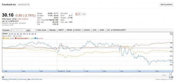 acciones de facebook caen Las acciones de Facebook caen tras la presentación de su buscador Graph Search