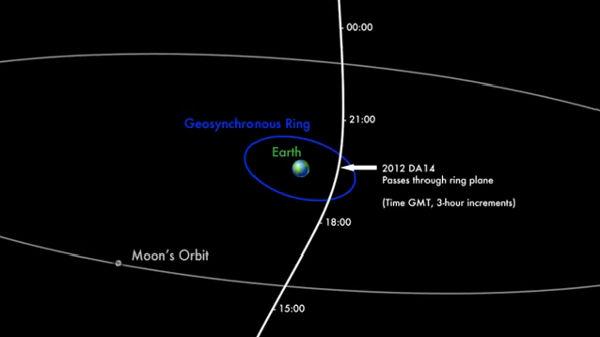 Asteroide se acercará a la Tierra el próximo 15 de Febrero, el más cercano en los últimos 20 años - cercania-del-asteroide-2012-DA14