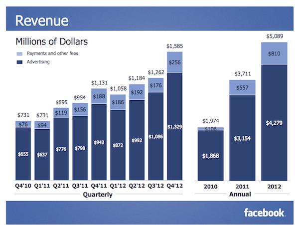 Facebook presenta su reporte financiero del último trimestre del 2012 con ganancias - facebook-q4-2012