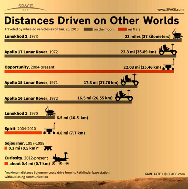 Presentan imagen de las distancias recorridas hasta ahora en otros mundos: Marte y la Luna - imagen-de-la-distancia-recorrida-en-marte
