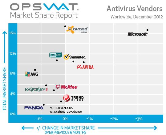 antivirus mas usado Estos son los 10 antivirus más usados