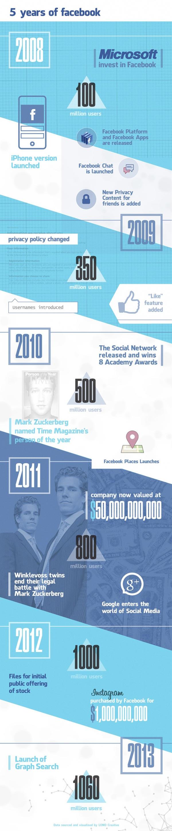 Facebook llega a los 1060 millones de usuarios [Infografía] - infografia-crecimiento-de-facebook