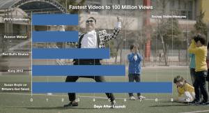 La nueva canción PSY empata el récord al ser la primera en llegar a las 100 millones de vistas
