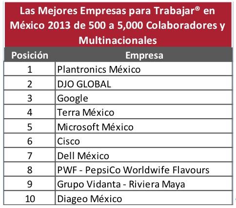 Las mejores empresas para trabajar en México 2013 - Mejores-empresas-trabajar-mexico-2