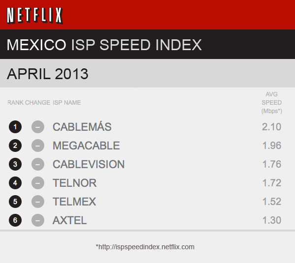 Mejores proveedores de Internet en México según informe de Netflix - mexico-ispspeedindex-netflix-apr-13