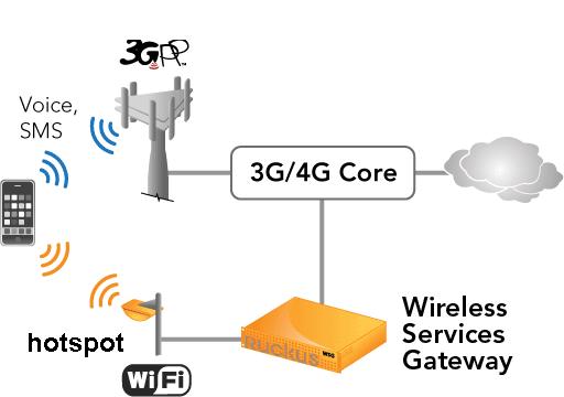 Ruckus presenta Secure Hotspot para proteger hotspots desprotegidos - small-cell-wifi-offload-solution-lg