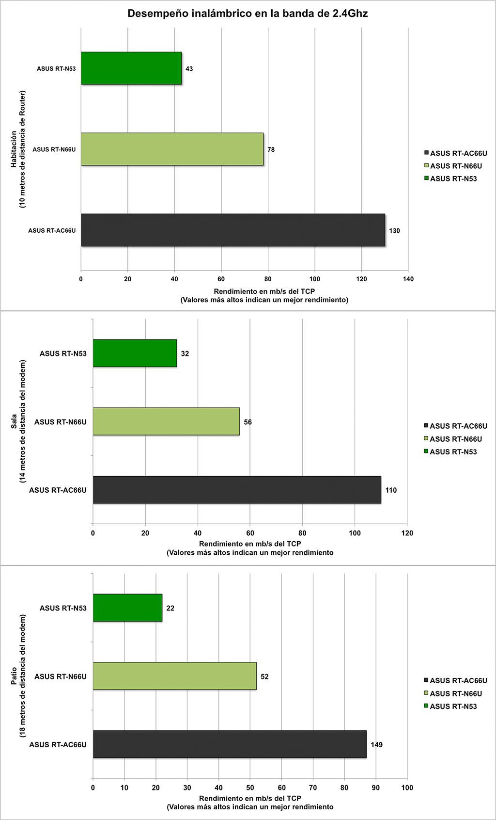 Router ASUS RT-AC66U [Reseña] - graf2-4