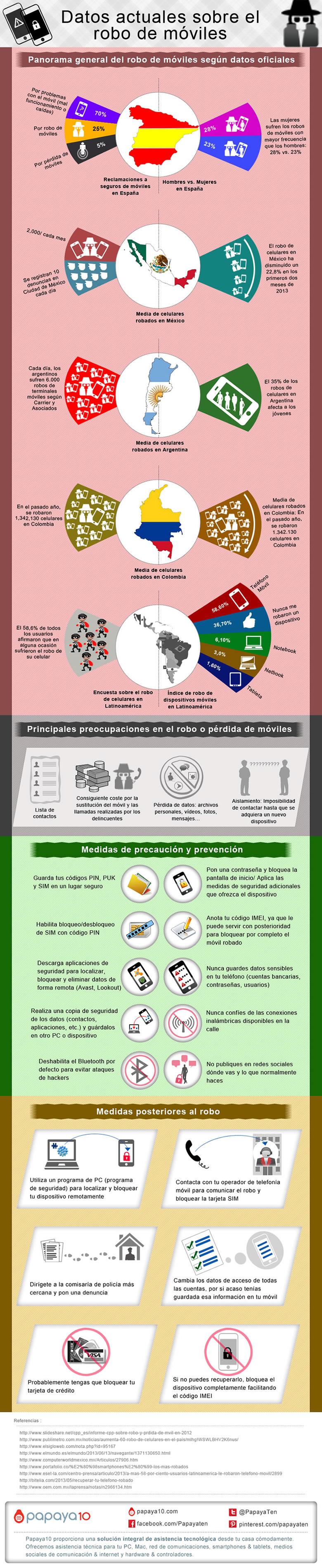 robo celulares mexico El robo de celulares en Latinoamérica y España, algunos datos que debes saber [INFOGRAFÍA]
