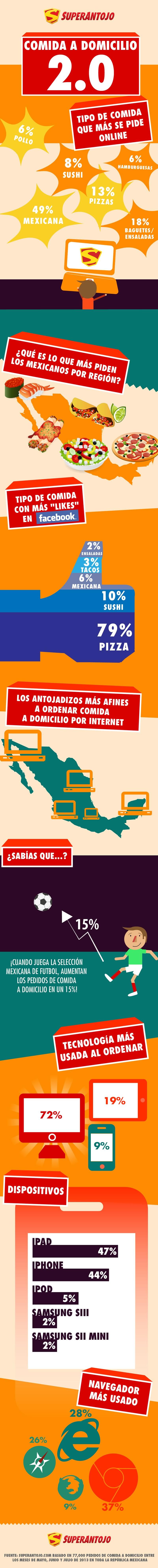 Comida a domicilio por internet en México [Infografía] - Comida-a-domicilio-internet-SuperAntojo
